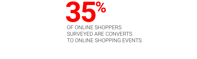 35% of online shoppers surveyed are converts to online shopping events