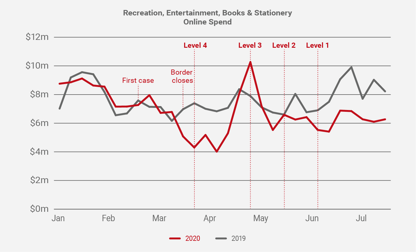 July 2020 Recreation, entertainment books & stationery online spend graph