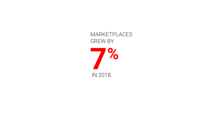 Marketplaces grew by 7% in 2018